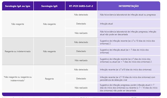 tabela comparativa de testes covid: sorologia IgG, IgA ou Igm e RT-PCR