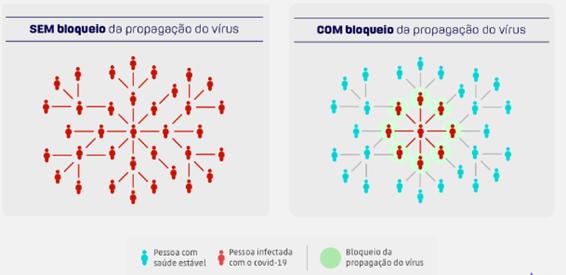 tabela de transmissão do coronavírus e propagação do virus