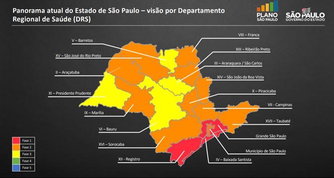 Panorama atual do estado de SP