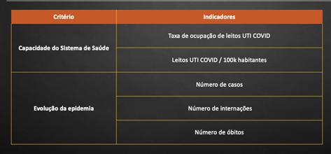 critérios e indicadores